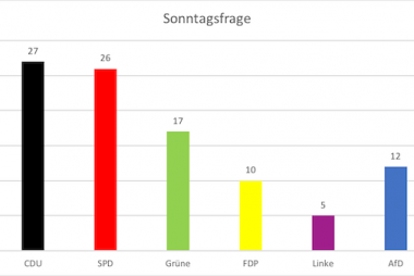 Auf dem Bild sind Umfragewerte für die Parteien in Niedersachsen in Balken dargestellt. Jede Partei ist in ihren Farben dargestellt, die CDU beispielsweise in schwarz.