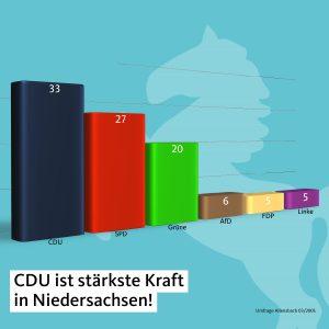 CDU bleibt die stärkste Kraft im Land